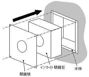 眼鏡石と壁枠の間に木枠を設置