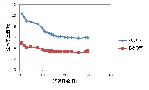 流木を乾燥させたときの経過日数と重量の関係