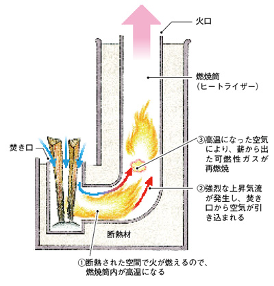 ロケットストーブの二次燃焼のイメージ